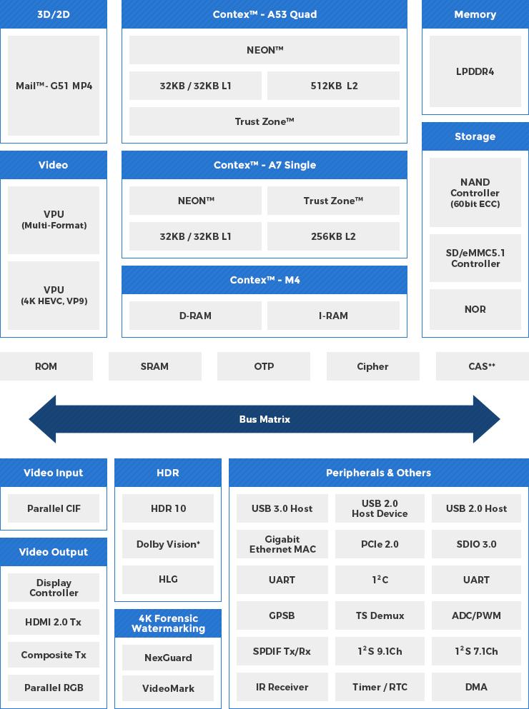 Telechips Inc  | East Asia Region(English) | Nexty Electronics