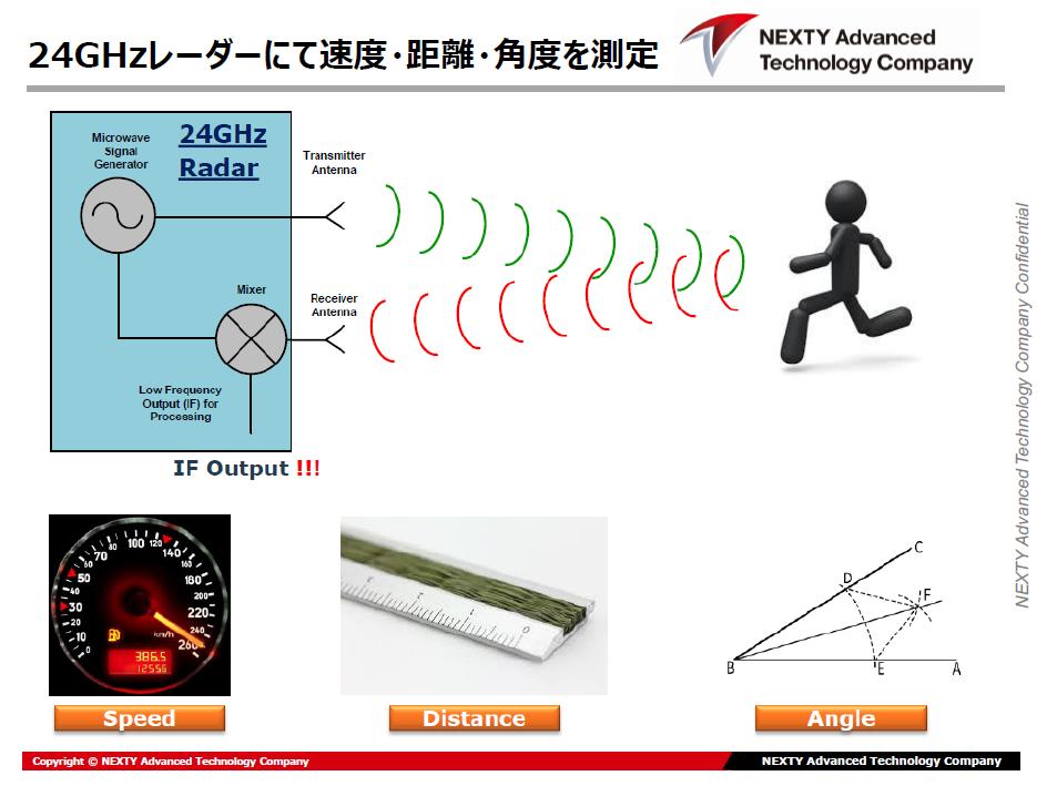 インフィニオン社製24GHzMMICを使用したレーダーソリューション